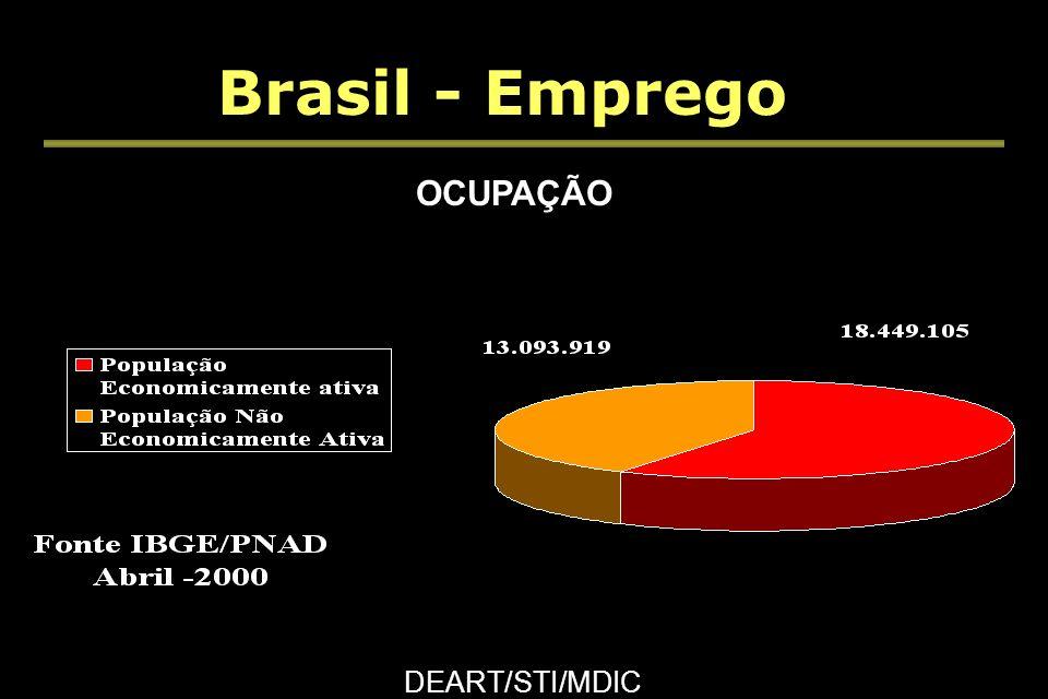 Brasil - Balança Comercial DEART/STI/MDIC Fonte - SECEX/MDIC