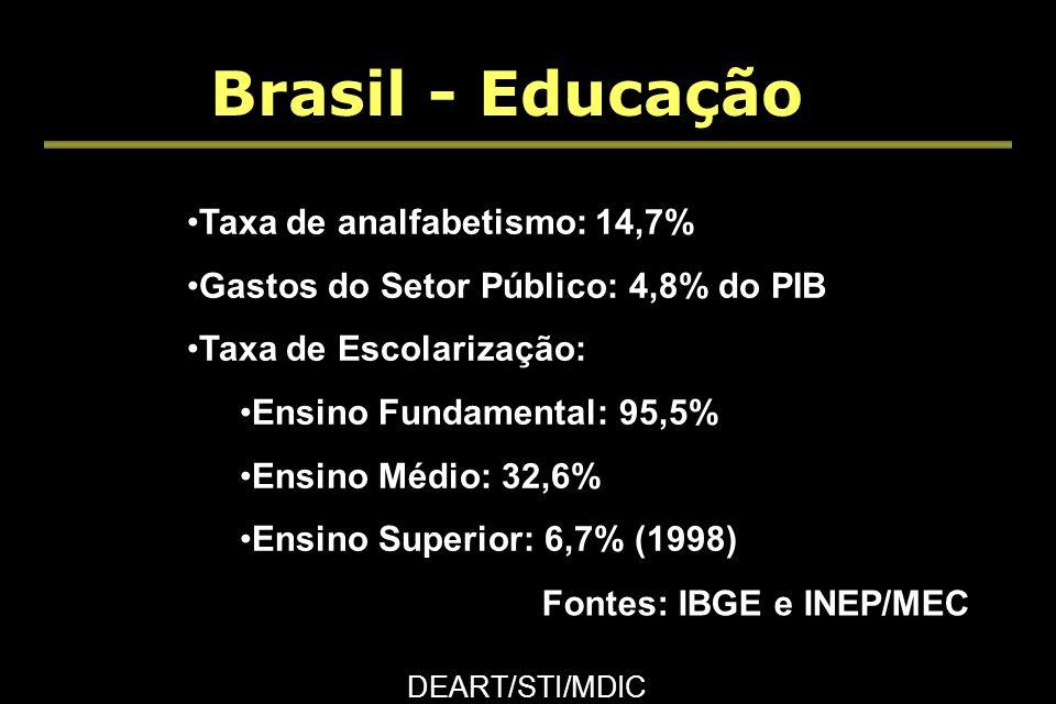 Brasil - Educação DEART/STI/MDIC Taxa de analfabetismo: 14,7% Gastos do Setor Público: 4,8% do PIB Taxa de Escolarização: Ensino Fundamental: 95,5% Ensino Médio: 32,6% Ensino Superior: 6,7% (1998) Fontes: IBGE e INEP/MEC