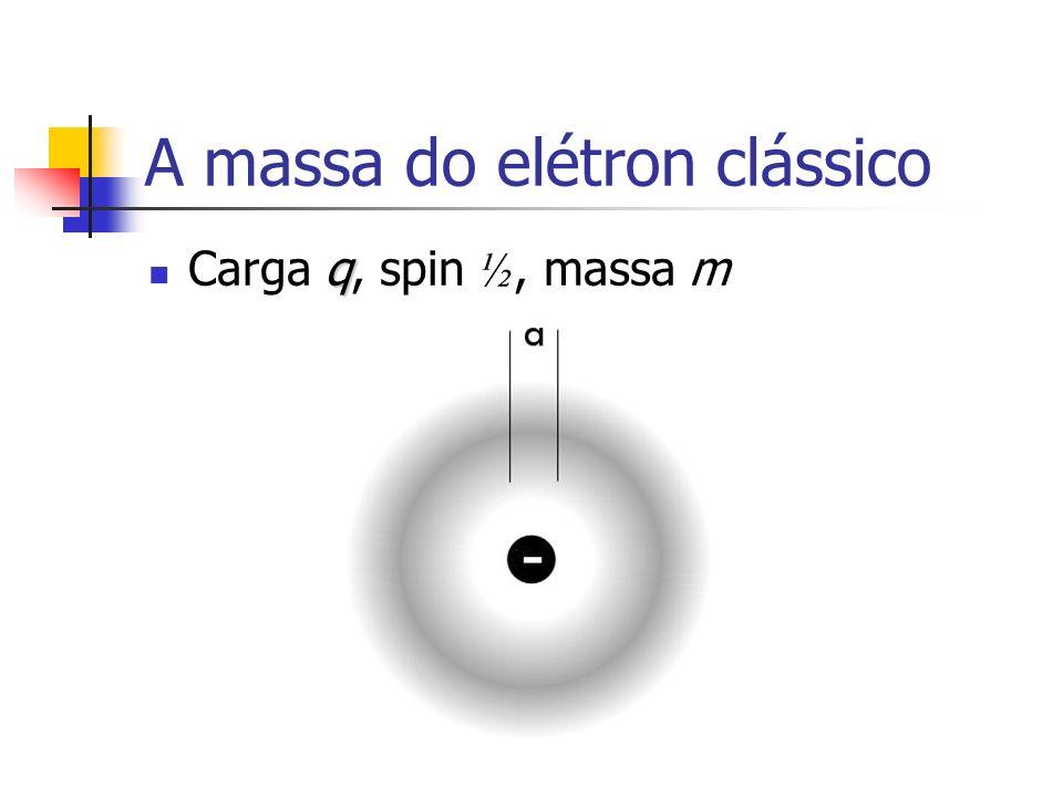 A massa do elétron clássico q Carga q, spin ½, massa m