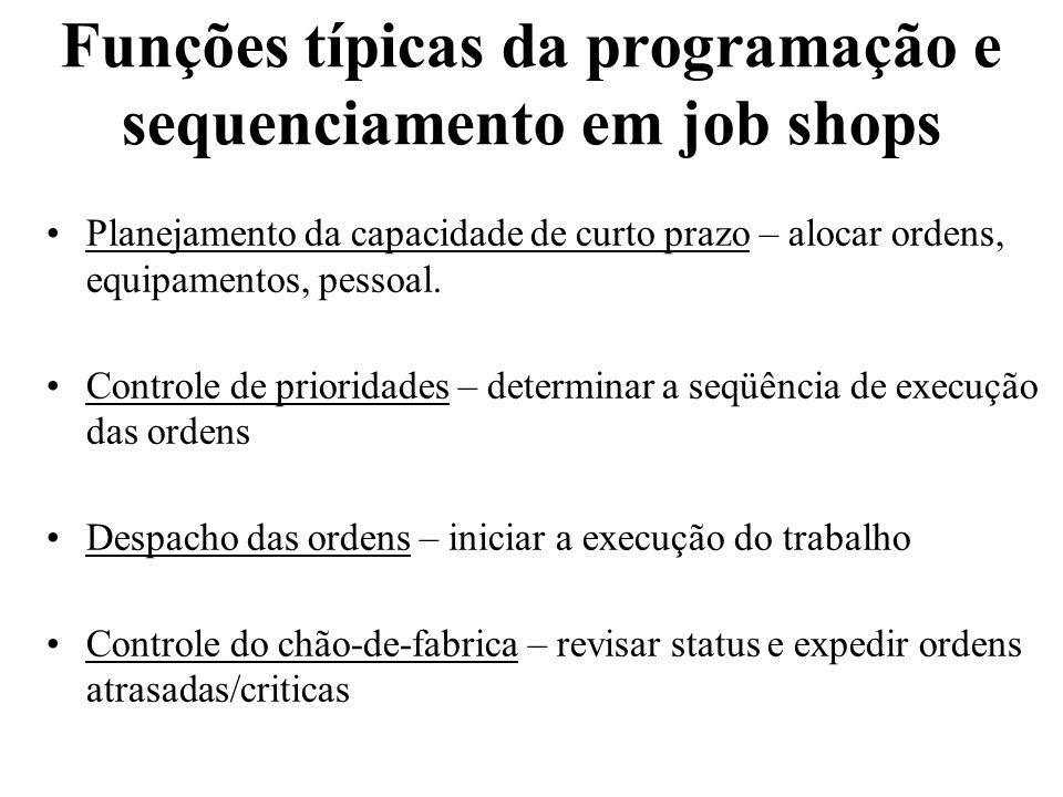 Funções típicas da programação e sequenciamento em job shops Planejamento da capacidade de curto prazo – alocar ordens, equipamentos, pessoal. Control