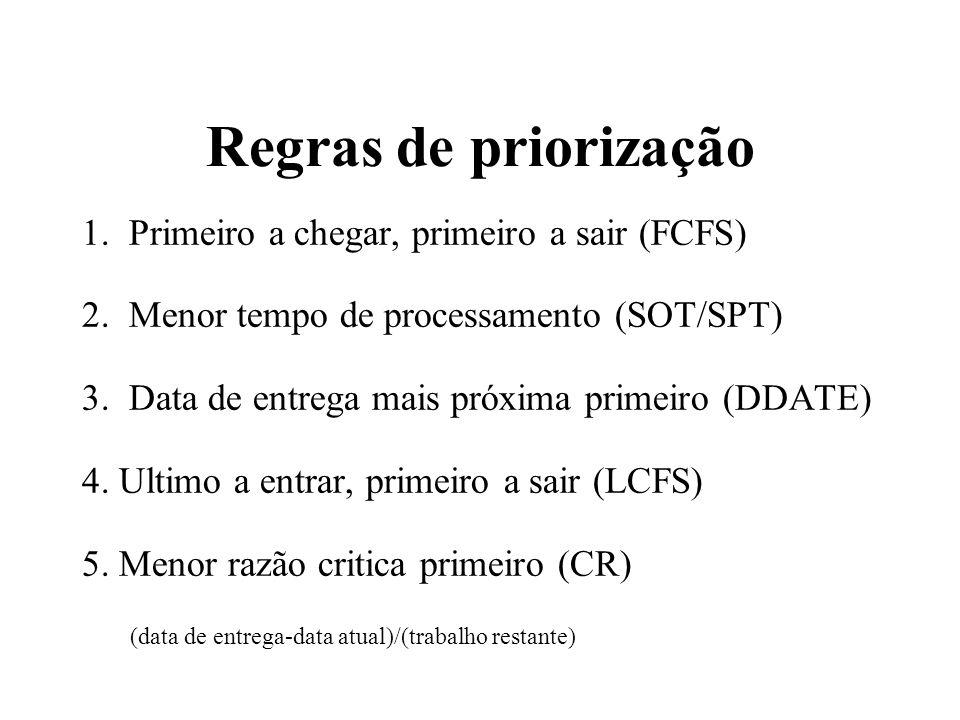 Regras de priorização 1. Primeiro a chegar, primeiro a sair (FCFS) 2. Menor tempo de processamento (SOT/SPT) 3. Data de entrega mais próxima primeiro