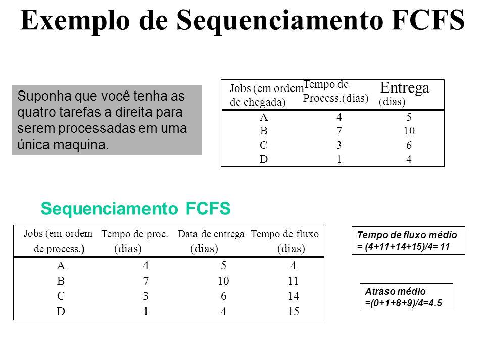 Exemplo de Sequenciamento FCFS Jobs (em ordem Tempo de proc.Data de entregaTempo de fluxo de process. )(dias) A454 B71011 C3614 D1415 Sequenciamento F