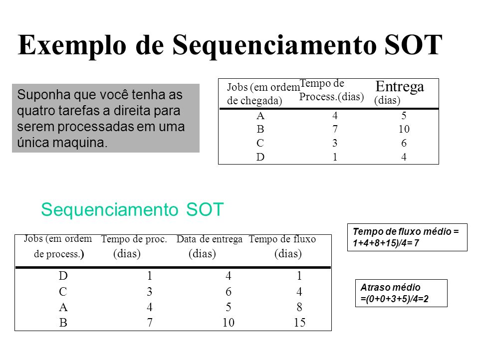 Exemplo de Sequenciamento SOT Sequenciamento SOT D141 C364 A458 B71015 Suppose you have the four jobs to the right arrive for processing on one machin