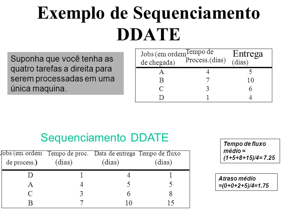 Exemplo de Sequenciamento DDATE Sequenciamento DDATE D141 A455 C368 B71015 Suppose you have the four jobs to the right arrive for processing on one ma