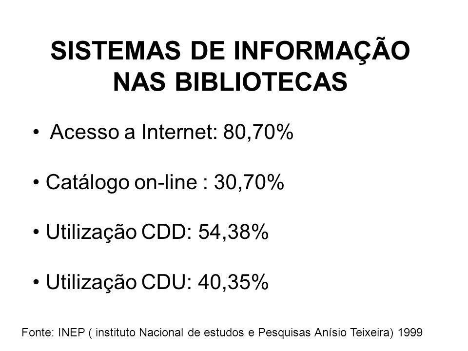 SISTEMAS DE INFORMAÇÃO NAS BIBLIOTECAS Acesso a Internet: 80,70% Catálogo on-line : 30,70% Utilização CDD: 54,38% Utilização CDU: 40,35% Fonte: INEP ( instituto Nacional de estudos e Pesquisas Anísio Teixeira) 1999