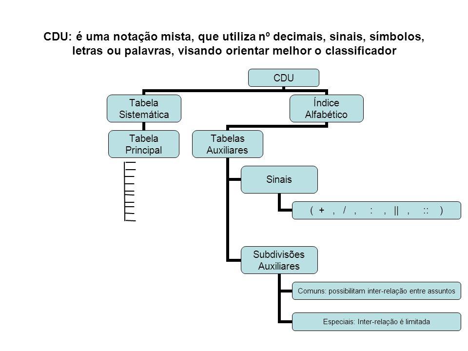 CDU: é uma notação mista, que utiliza nº decimais, sinais, símbolos, letras ou palavras, visando orientar melhor o classificador