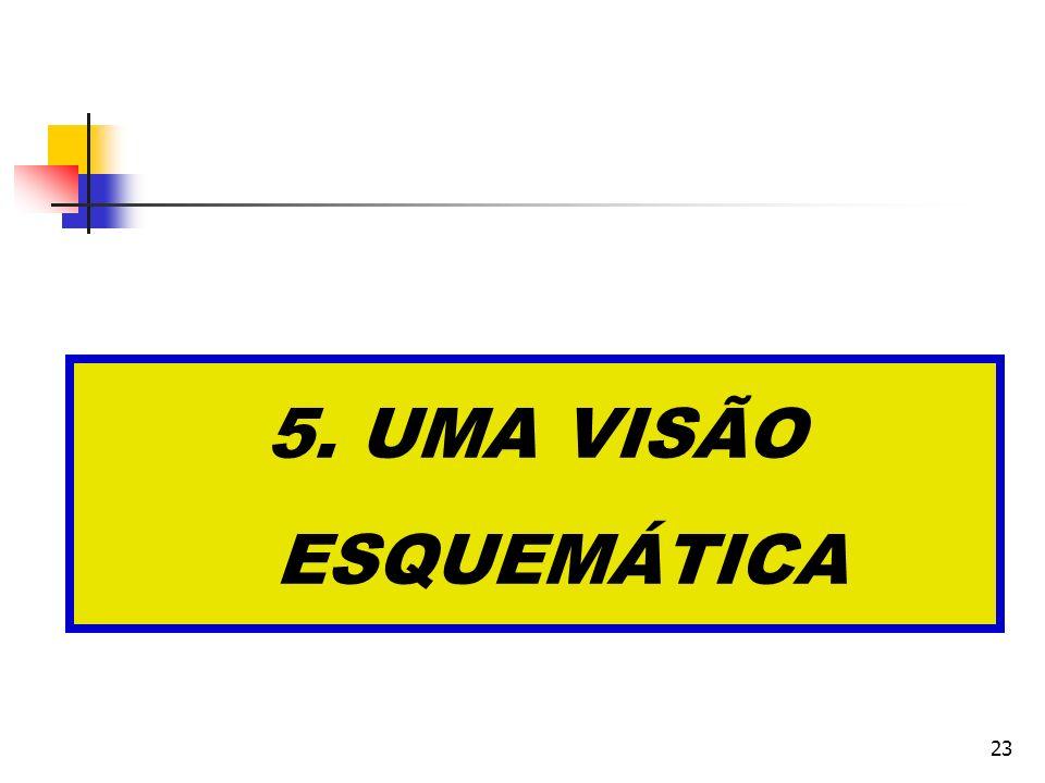 23 5. UMA VISÃO ESQUEMÁTICA