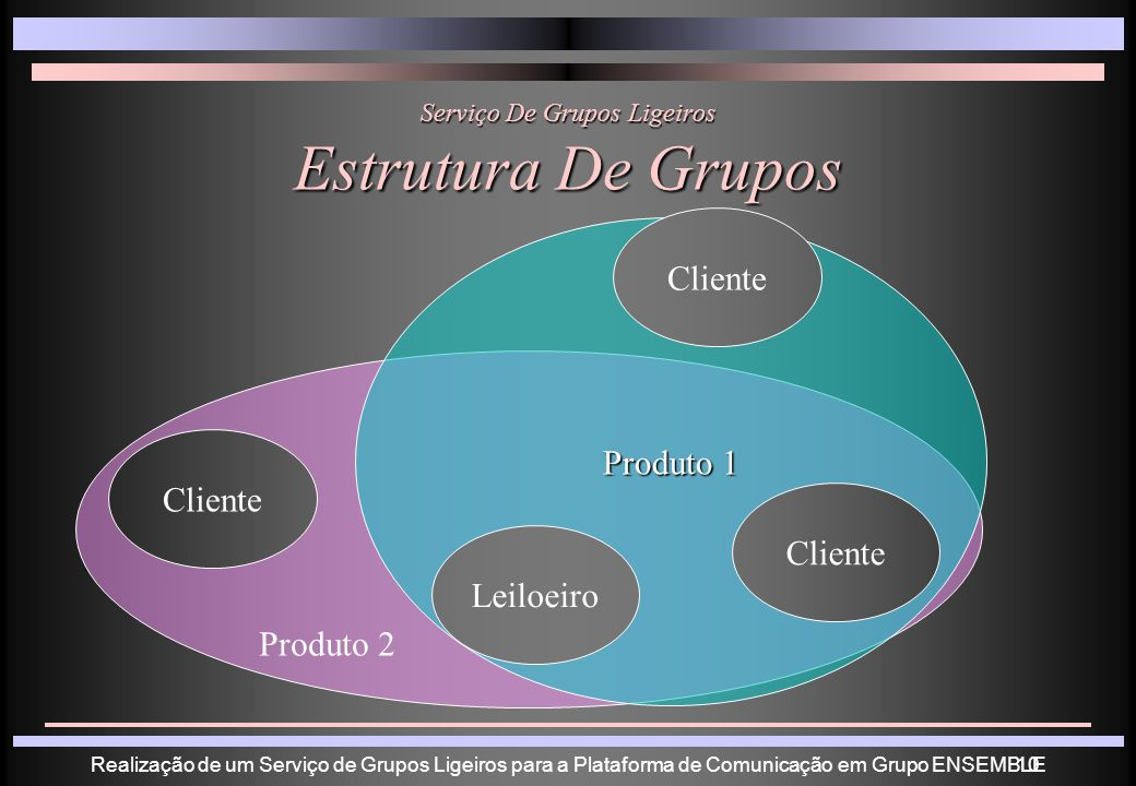 Realização de um Serviço de Grupos Ligeiros para a Plataforma de Comunicação em Grupo ENSEMBLE10 Produto 1 Serviço De Grupos Ligeiros Estrutura De Grupos Cliente Leiloeiro Produto 2