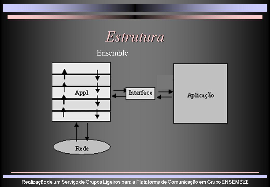 Realização de um Serviço de Grupos Ligeiros para a Plataforma de Comunicação em Grupo ENSEMBLE19 Estrutura Ensemble