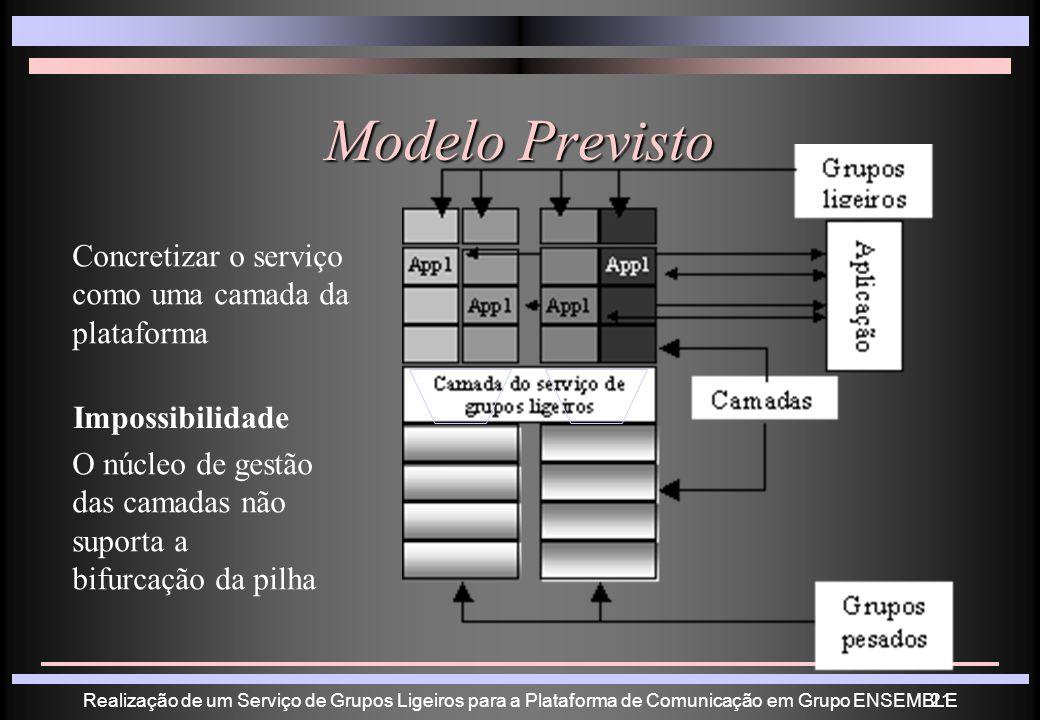 Realização de um Serviço de Grupos Ligeiros para a Plataforma de Comunicação em Grupo ENSEMBLE21 Modelo Previsto Concretizar o serviço como uma camada da plataforma Impossibilidade O núcleo de gestão das camadas não suporta a bifurcação da pilha