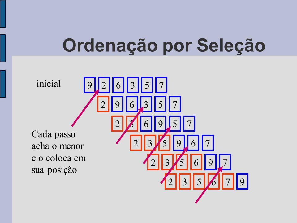 926357 inicial 296357236957 235967235697 235679 Cada passo acha o menor e o coloca em sua posição Ordenação por Seleção
