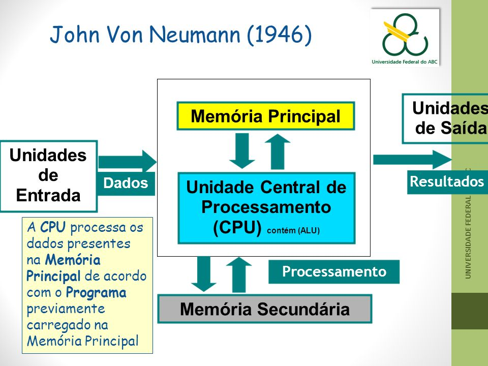 Unidades de Entrada Unidades de Saída Dados Resultados Memória Principal Unidade Central de Processamento (CPU) contém (ALU) Processamento Memória Sec