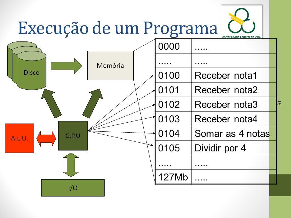 31 Execução de um Programa Disco Memória C.P.U 0000..... 0100Receber nota1 0101Receber nota2 0102Receber nota3 0103Receber nota4 0104Somar as 4 notas