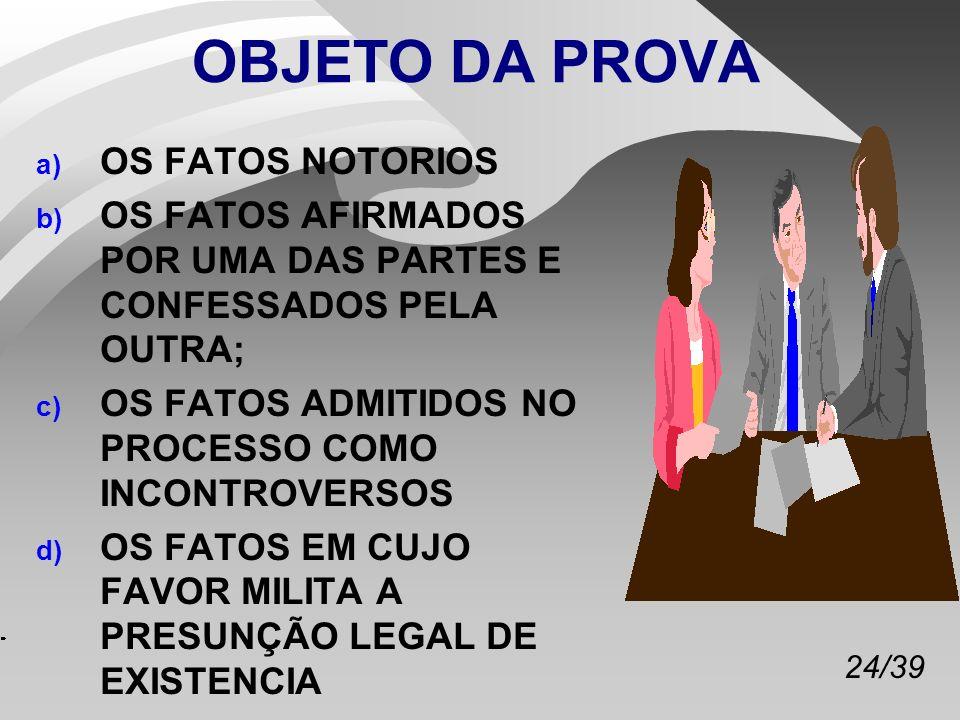 24/39 a) OS FATOS NOTORIOS b) OS FATOS AFIRMADOS POR UMA DAS PARTES E CONFESSADOS PELA OUTRA; c) OS FATOS ADMITIDOS NO PROCESSO COMO INCONTROVERSOS d) OS FATOS EM CUJO FAVOR MILITA A PRESUNÇÃO LEGAL DE EXISTENCIA OBJETO DA PROVA