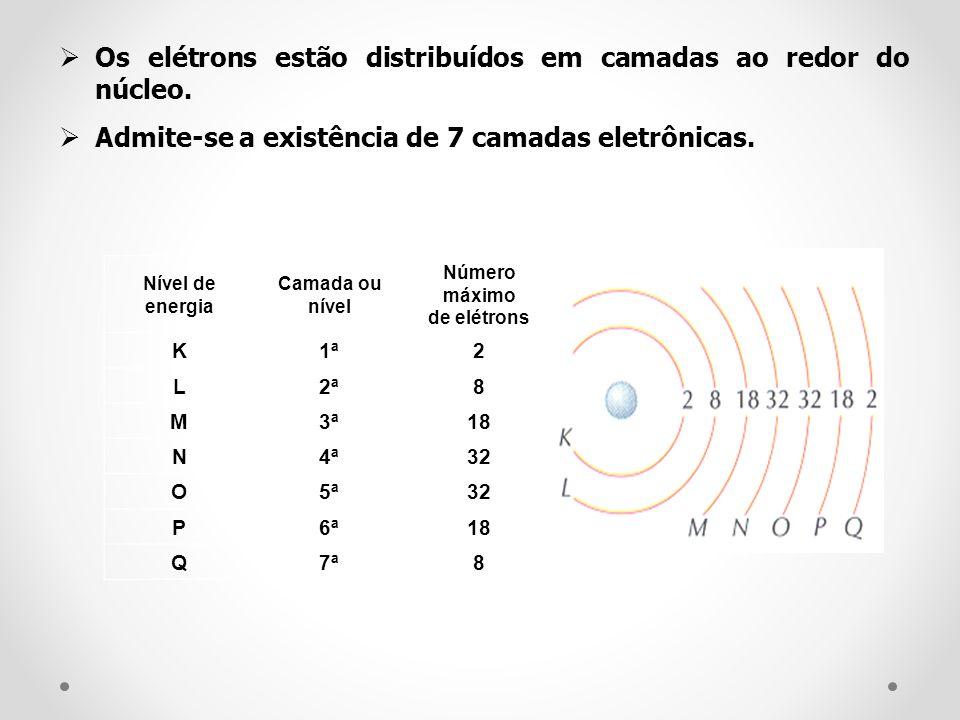 Nível de energia Camada ou nível Número máximo de elétrons K1ª2 L2ª8 M3ª18 N4ª32 O5ª32 P6ª18 Q7ª8 Os elétrons estão distribuídos em camadas ao redor d