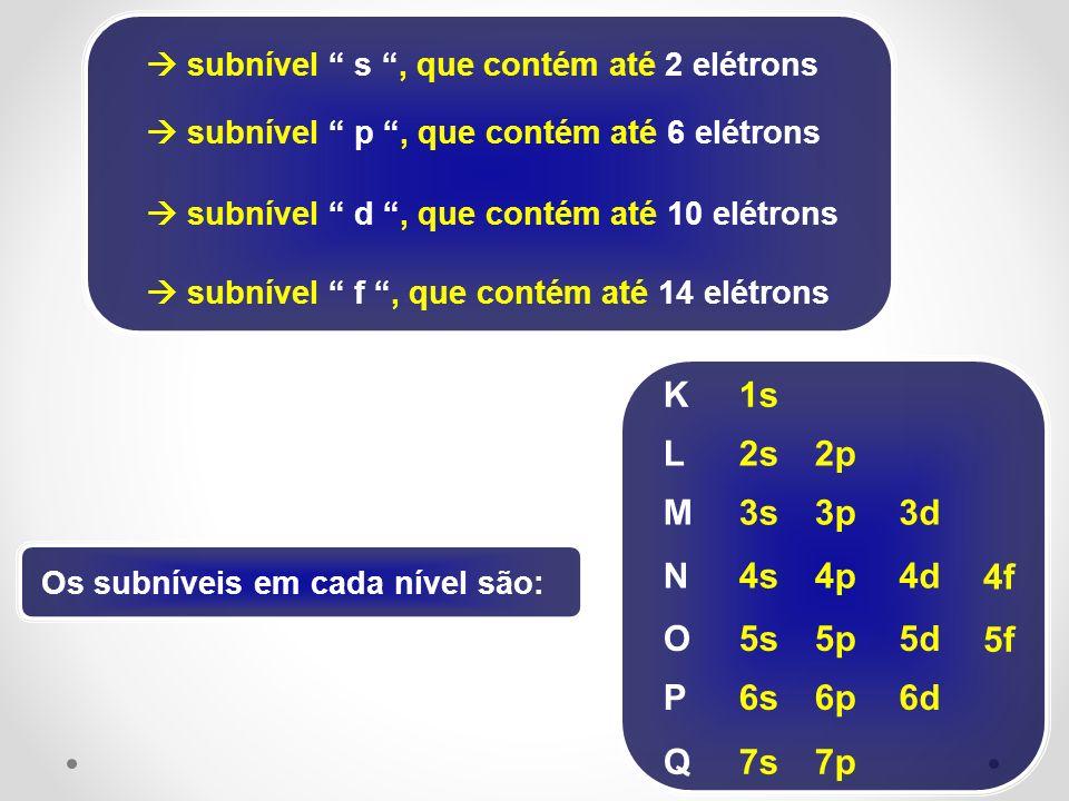 subnível s, que contém até 2 elétrons subnível p, que contém até 6 elétrons subnível d, que contém até 10 elétrons subnível f, que contém até 14 elétr
