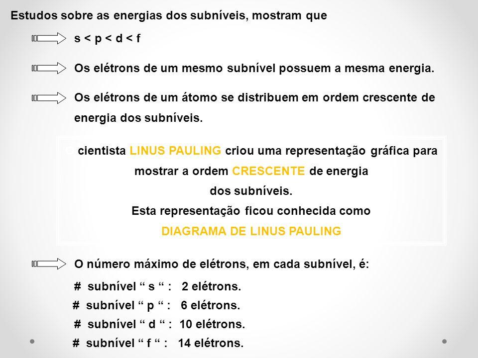 Estudos sobre as energias dos subníveis, mostram que: s < p < d < f Os elétrons de um mesmo subnível possuem a mesma energia. Os elétrons de um átomo