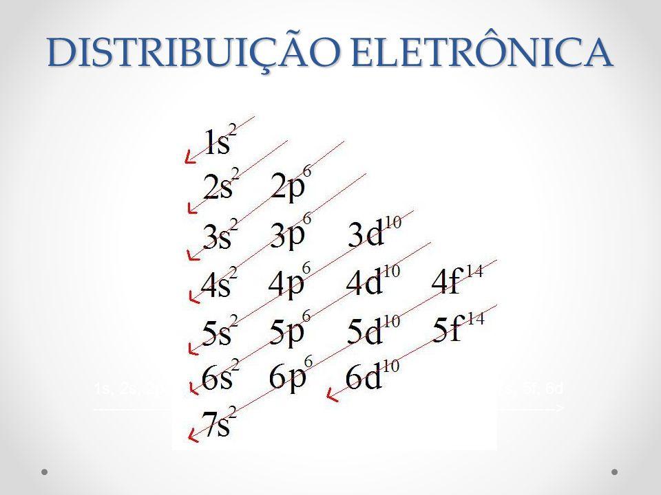 DISTRIBUIÇÃO ELETRÔNICA 1s, 2s, 2p, 3s, 3p, 4s, 3d, 4p, 5s, 4d, 5p, 6s, 4f, 5d, 6p, 7s, 5f, 6d -------------------------------------------------------