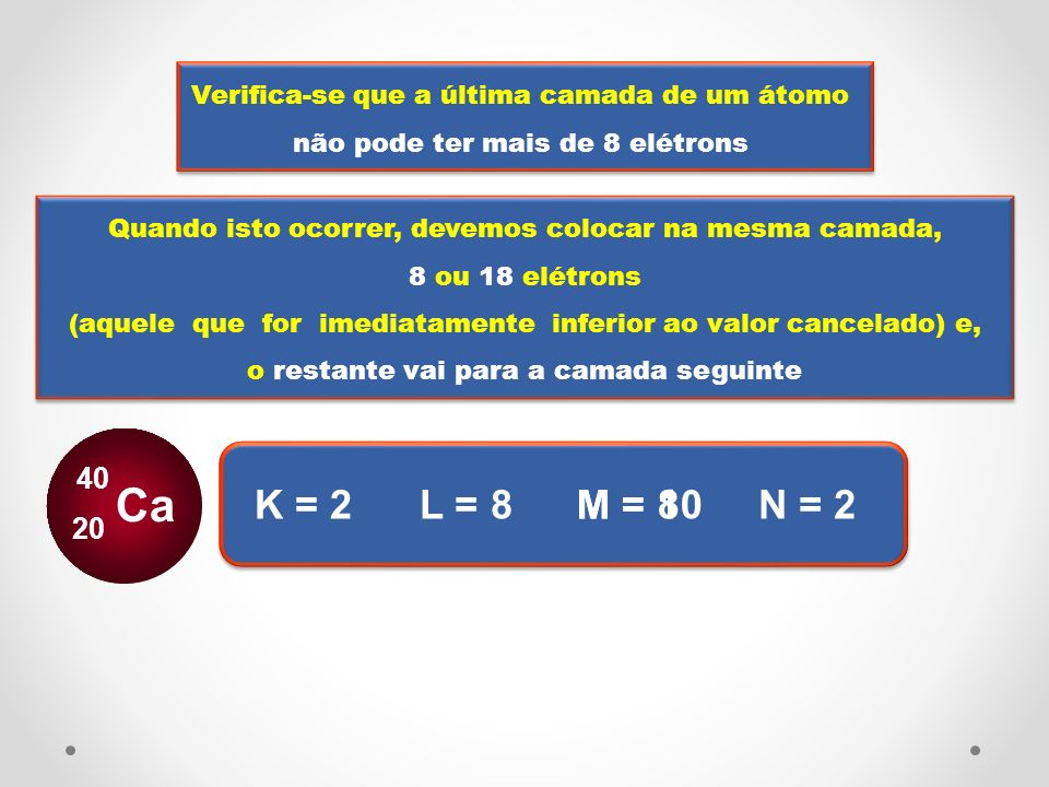 DISTRIBUIÇÃO ELETRÔNICA Exemplos: Distribuir os elétrons dos átomos abaixo em ordem de camada: Na 11 Cl 17 Ca 20 Ba 56 Pb 82 K-2; L-8; M-1.