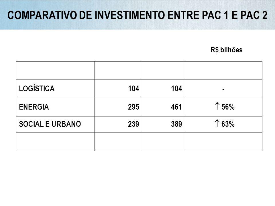 LOGÍSTICA104 - ENERGIA295461 56% SOCIAL E URBANO239389 63% R$ bilhões COMPARATIVO DE INVESTIMENTO ENTRE PAC 1 E PAC 2