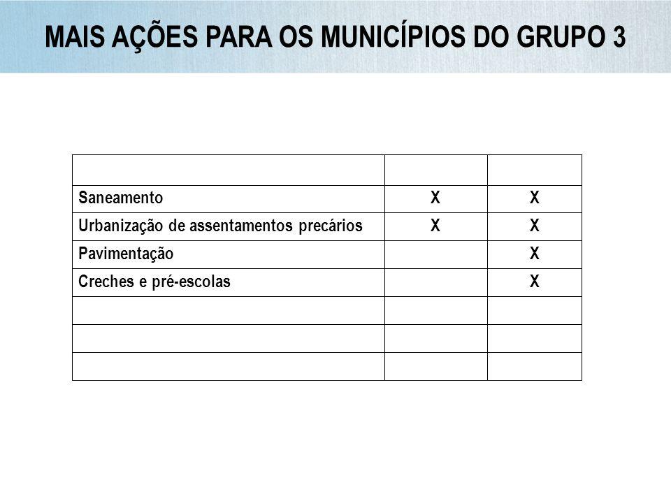 MAIS AÇÕES PARA OS MUNICÍPIOS DO GRUPO 3 SaneamentoXX Urbanização de assentamentos precáriosXX PavimentaçãoX Creches e pré-escolasX