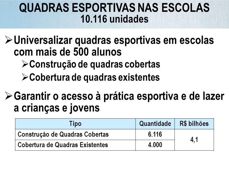 Conclusão após 2010* 66% TipoQuantidadeR$ bilhões Construção de Quadras Cobertas6.116 4,1 Cobertura de Quadras Existentes4.000 Universalizar quadras e