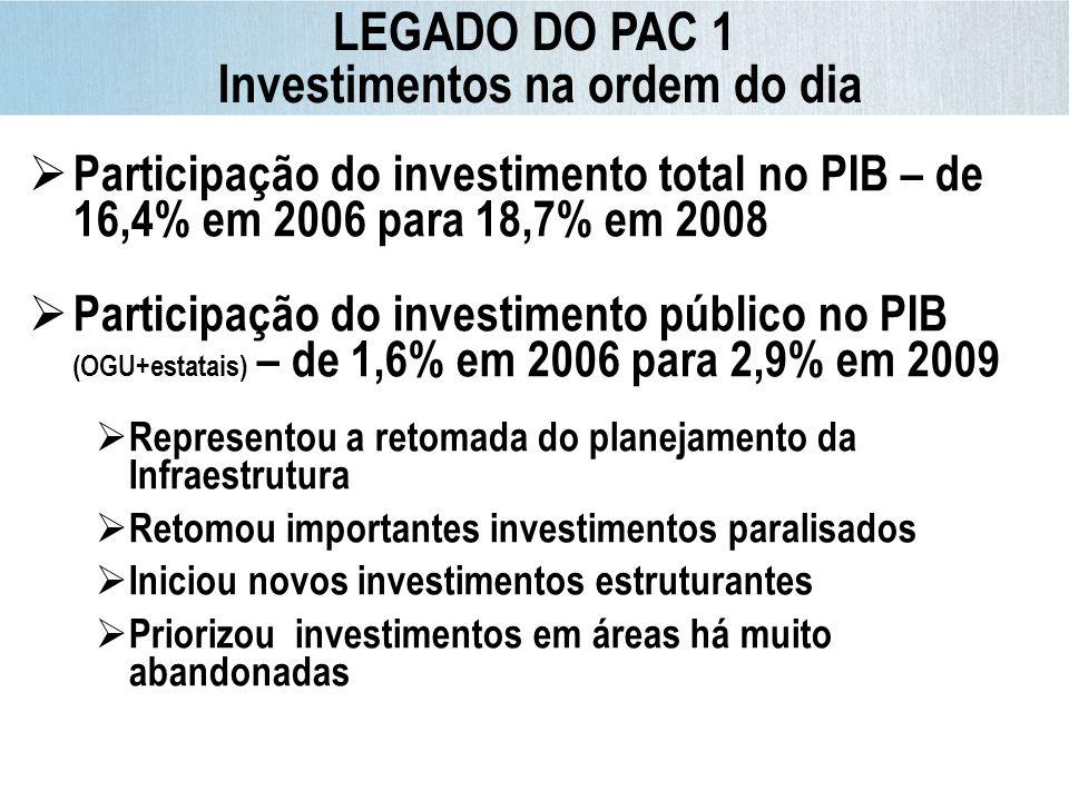 Conclusão após 2010* 66% Participação do investimento total no PIB – de 16,4% em 2006 para 18,7% em 2008 Participação do investimento público no PIB (