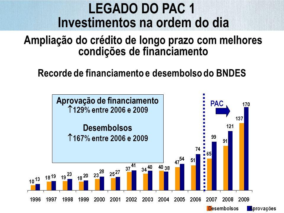 Ampliação do crédito de longo prazo com melhores condições de financiamento Recorde de financiamento e desembolso do BNDES Aprovação de financiamento