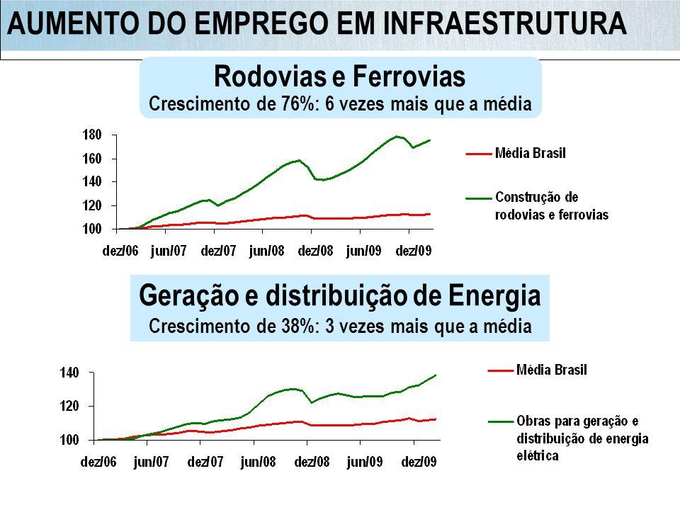 AUMENTO DO EMPREGO EM INFRAESTRUTURA Geração e distribuição de Energia Crescimento de 38%: 3 vezes mais que a média Rodovias e Ferrovias Crescimento d
