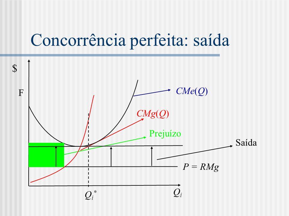 Concorrência perfeita: saída P = RMg CMg(Q) CMe(Q) QiQi $ F Prejuízo Qi*Qi* Saída