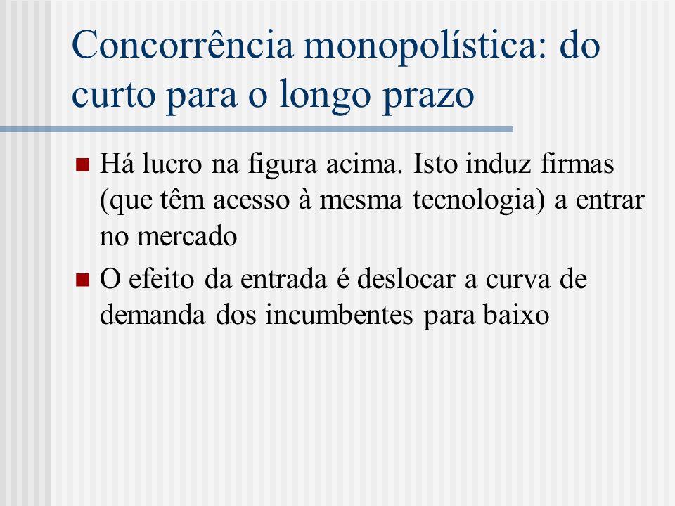 Concorrência monopolística: do curto para o longo prazo Há lucro na figura acima.