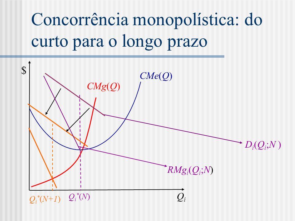 Concorrência monopolística: do curto para o longo prazo RMg i (Q i ;N) CMg(Q) CMe(Q) QiQi $ Qi*(N)Qi*(N) D i (Q i ;N ) Q i * (N+1)