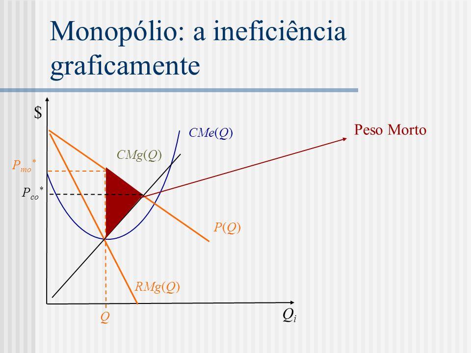 Monopólio: a ineficiência graficamente RMg(Q) CMg(Q) CMe(Q) QiQi $ P mo * Q P(Q)P(Q) P co * Peso Morto