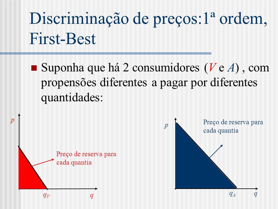 Discriminação de preços:1ª ordem, First-Best Suponha que há 2 consumidores (V e A), com propensões diferentes a pagar por diferentes quantidades: q p Preço de reserva para cada quantia q p qVqV qAqA