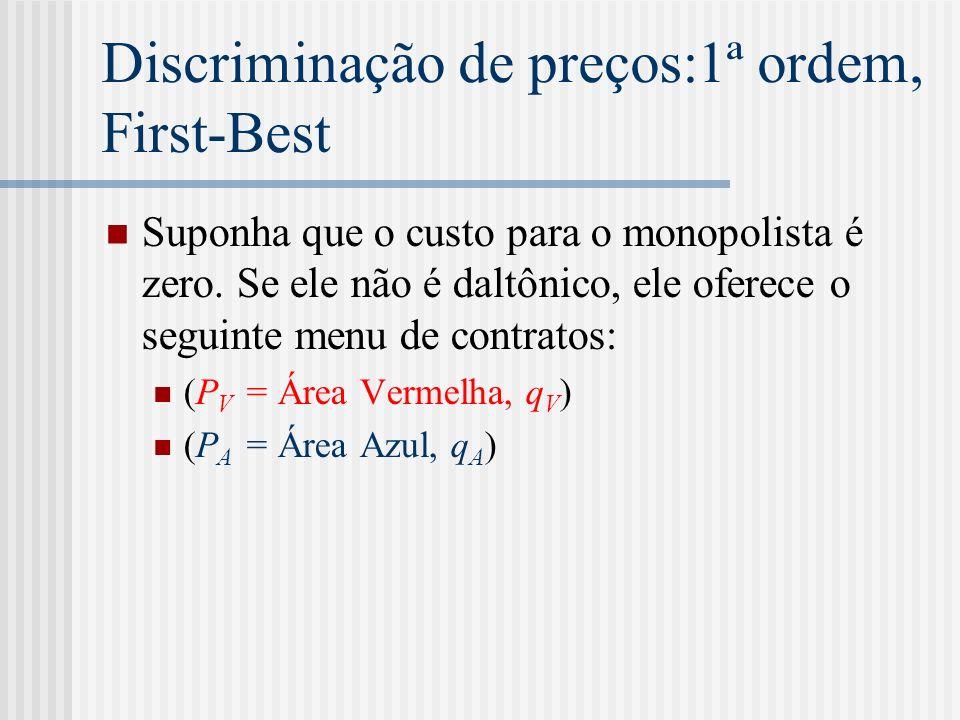 Discriminação de preços:1ª ordem, First-Best Suponha que o custo para o monopolista é zero.