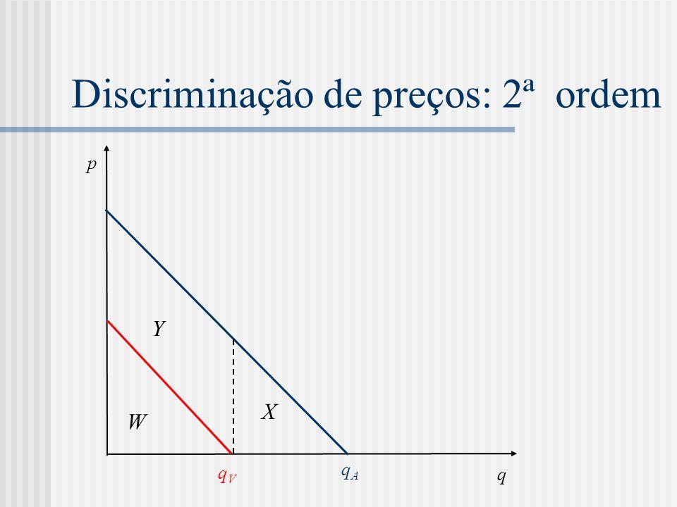 Discriminação de preços: 2ª ordem q p W qVqV qAqA Y X