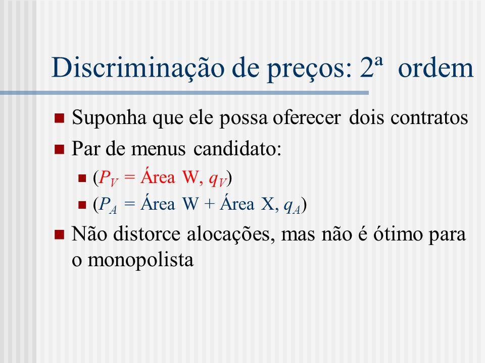 Discriminação de preços: 2ª ordem Suponha que ele possa oferecer dois contratos Par de menus candidato: (P V = Área W, q V ) (P A = Área W + Área X, q A ) Não distorce alocações, mas não é ótimo para o monopolista