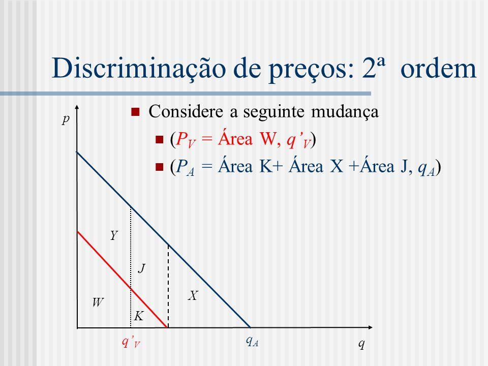Discriminação de preços: 2ª ordem Considere a seguinte mudança (P V = Área W, q V ) (P A = Área K+ Área X +Área J, q A ) q p W qVqV qAqA Y X K J