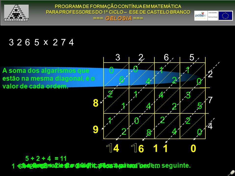 PROGRAMA DE FORMAÇÃO CONTÍNUA EM MATEMÁTICA PROGRAMA DE FORMAÇÃO CONTÍNUA EM MATEMÁTICA PARA PROFESSORES DO 1º CICLO – ESE DE CASTELO BRANCO PARA PROFESSORES DO 1º CICLO – ESE DE CASTELO BRANCO === GELOSIA === GELOSIA === 3265 2 7 4 3265 x 274 2 0 2 4 0 8 1 2 3 5 4 2 1 4 2 1 1 0 1 2 0 4 0 6 A soma dos algarismos que estão na mesma diagonal, é o valor de cada ordem.