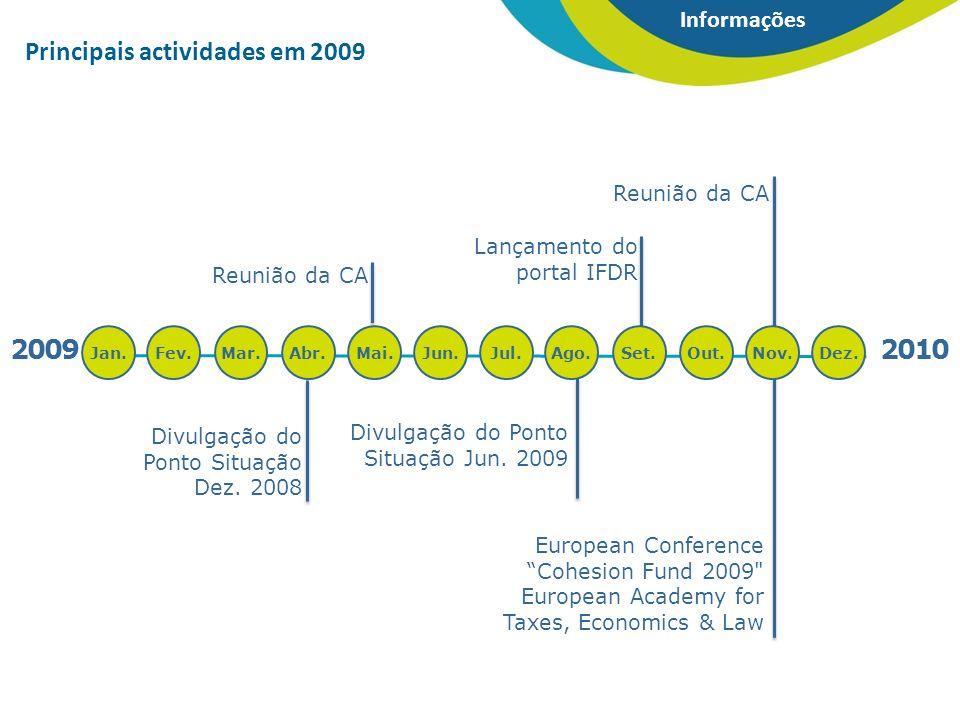 2009 Jan. Principais actividades em 2009 Divulgação do Ponto Situação Dez.
