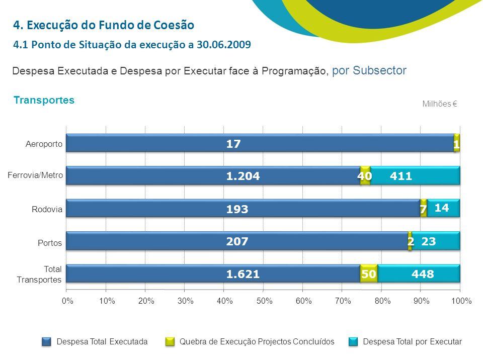 Despesa Executada e Despesa por Executar face à Programação, por Subsector Milhões Total Transportes Portos Rodovia Ferrovia/Metro Aeroporto Transportes 1.621 207 193 1.204 17 448 23 14 411 1 40 7 7 2 2 50 0%10%20%30%40%50%60%70%80%90%100% 4.