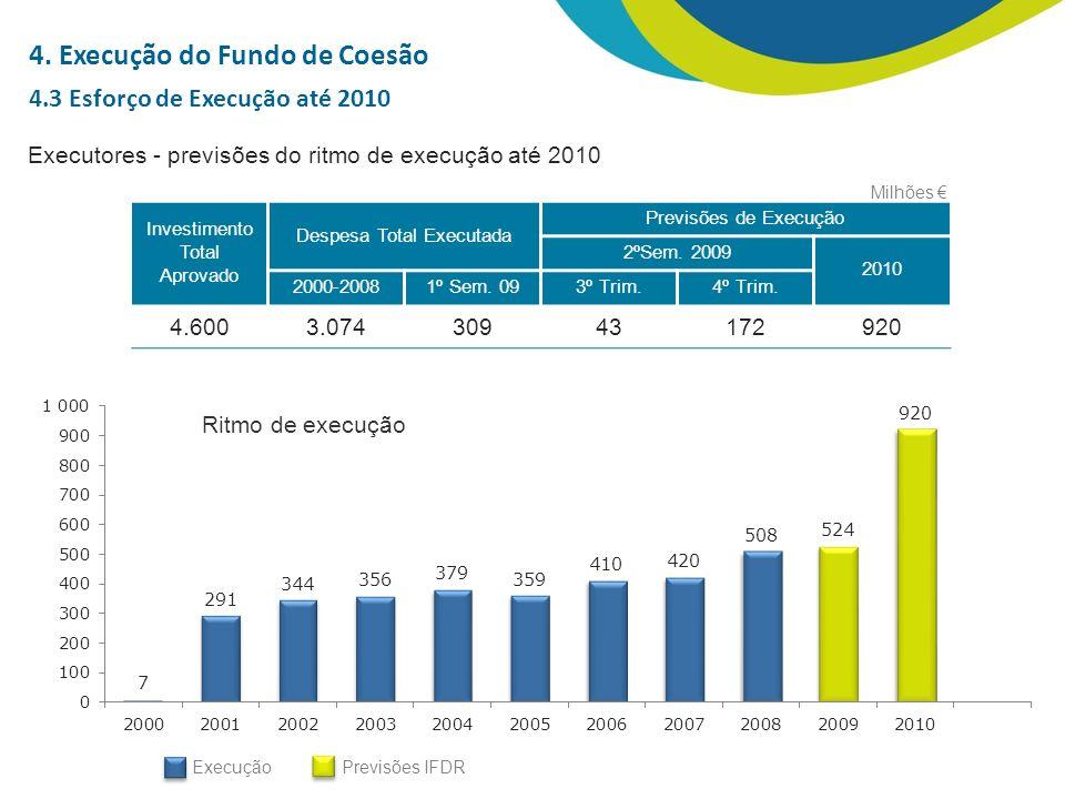 Executores - previsões do ritmo de execução até 2010 Investimento Total Aprovado Despesa Total Executada Previsões de Execução 2ºSem.