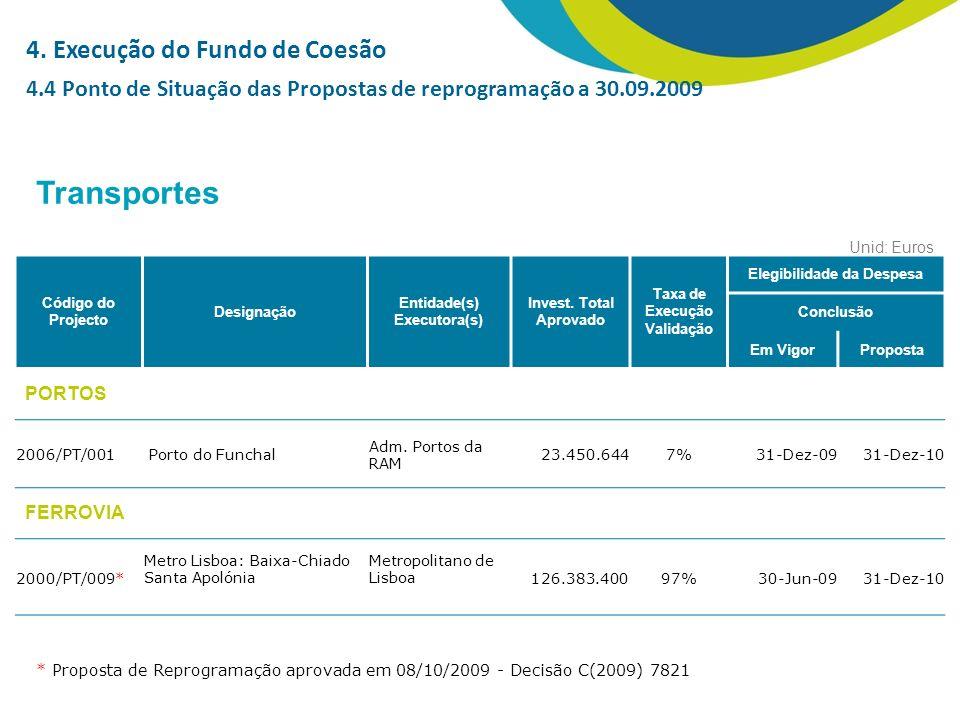Unid: Euros Transportes Código do Projecto Designação Entidade(s) Executora(s) Invest.