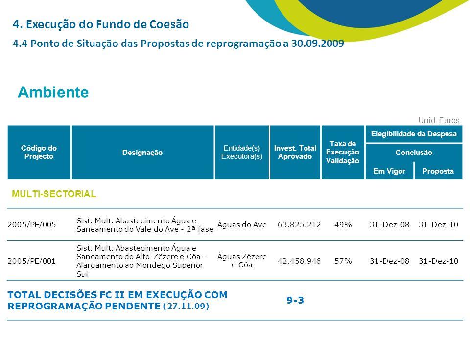 Unid: Euros Código do Projecto Designação Entidade(s) Executora(s) Invest.