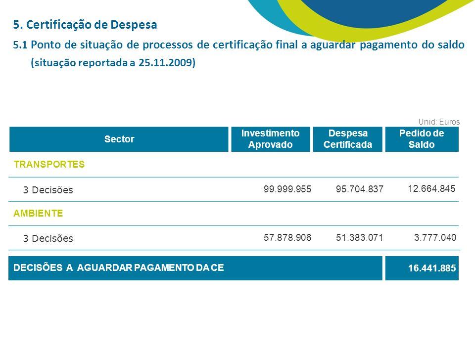 5. Certificação de Despesa 5.1 Ponto de situação de processos de certificação final a aguardar pagamento do saldo Sector Investimento Aprovado Despesa