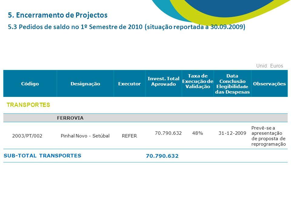 CódigoDesignaçãoExecutor Invest.