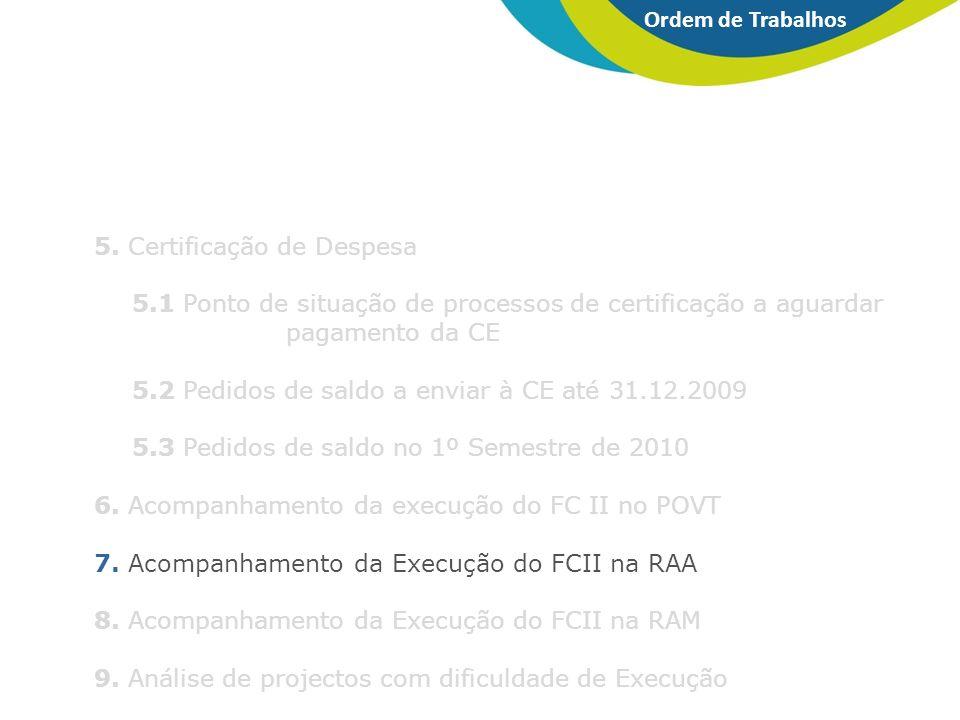 5. Certificação de Despesa 5.1 Ponto de situação de processos de certificação a aguardar pagamento da CE 5.2 Pedidos de saldo a enviar à CE até 31.12.