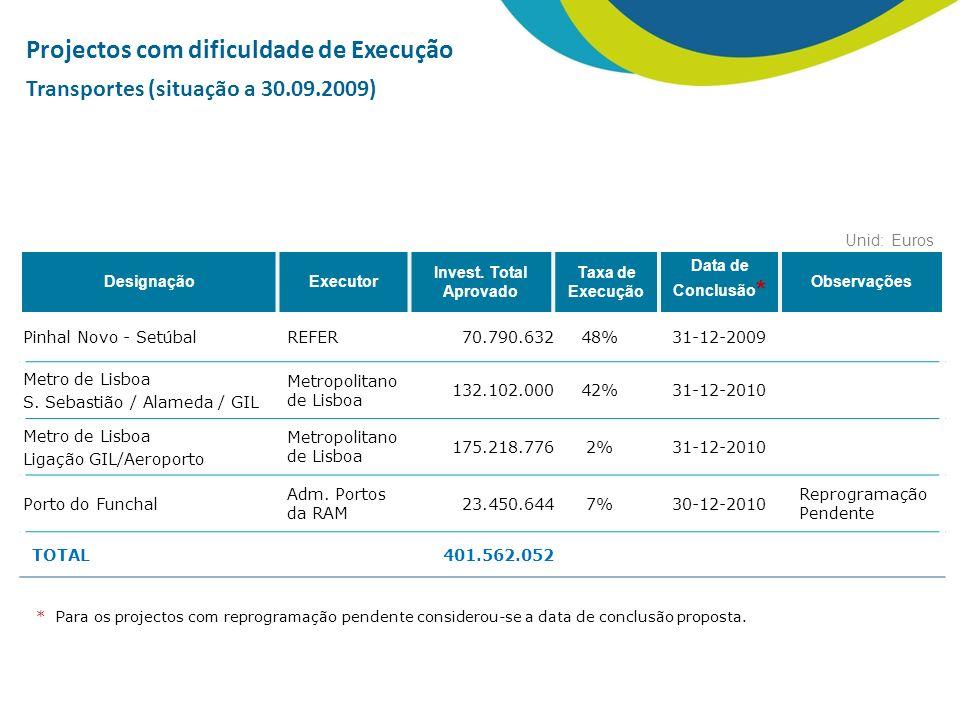 Projectos com dificuldade de Execução Transportes (situação a 30.09.2009) DesignaçãoExecutor Invest.