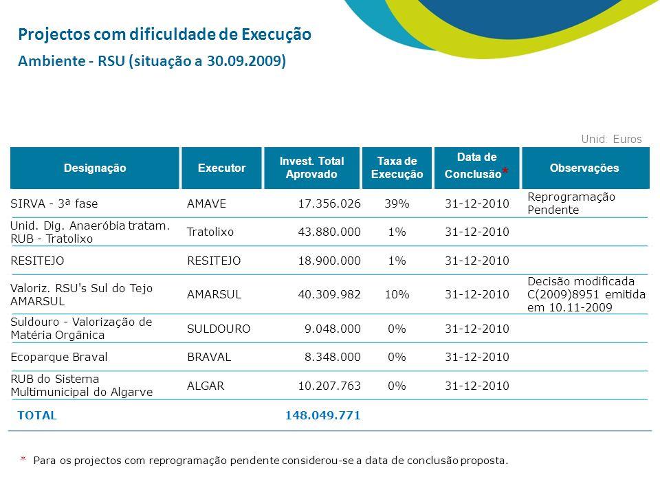 Projectos com dificuldade de Execução Ambiente - RSU (situação a 30.09.2009) DesignaçãoExecutor Invest.