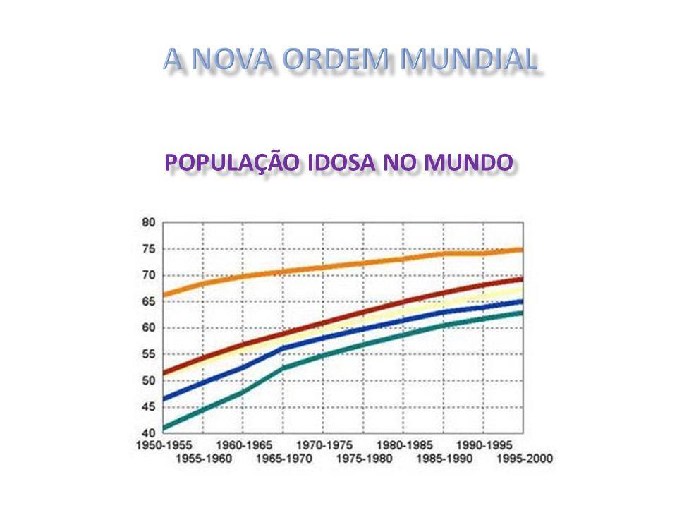 POPULAÇÃO IDOSA NO MUNDO